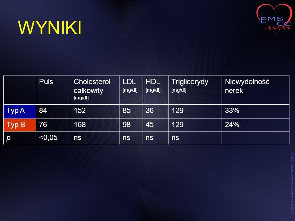 WYNIKI Puls Cholesterol całkowity [mg/dl] LDL HDL Triglicerydy